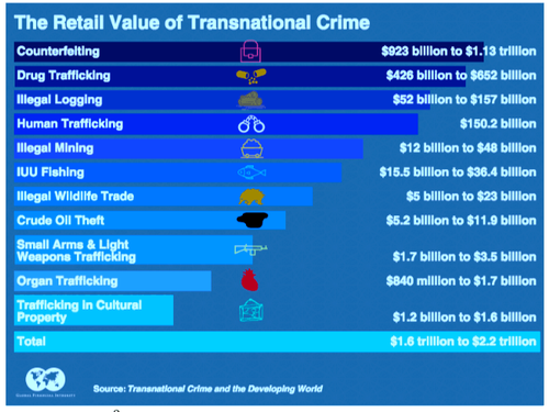 Transnational Crime and Trafficing